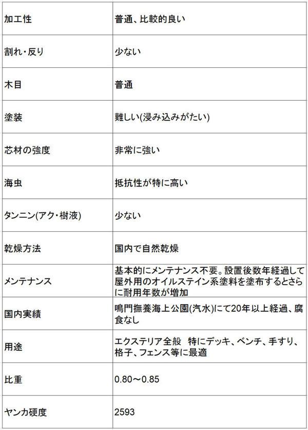 グリーンハート特徴.jpg